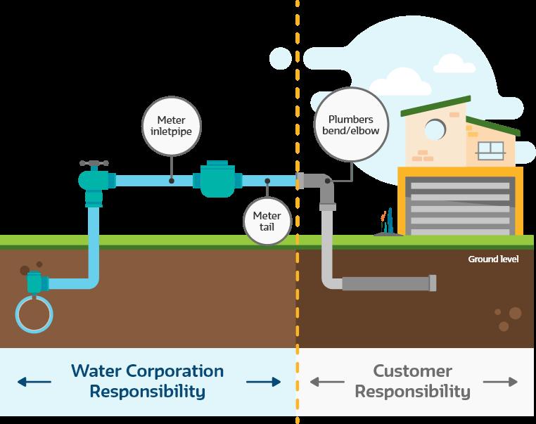 Diagram of leaking water meter indicating responsibilities